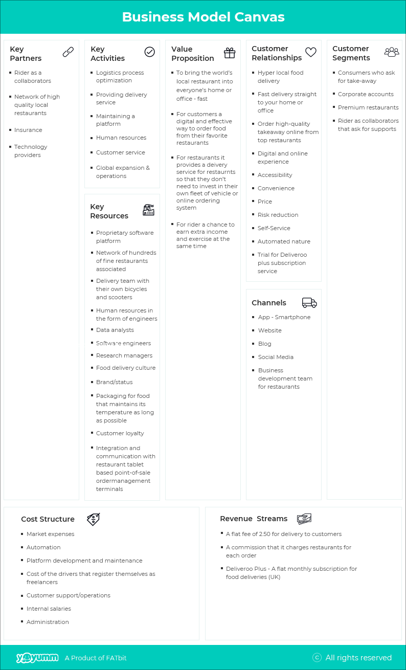 Business Model Canvas of Deliveroo