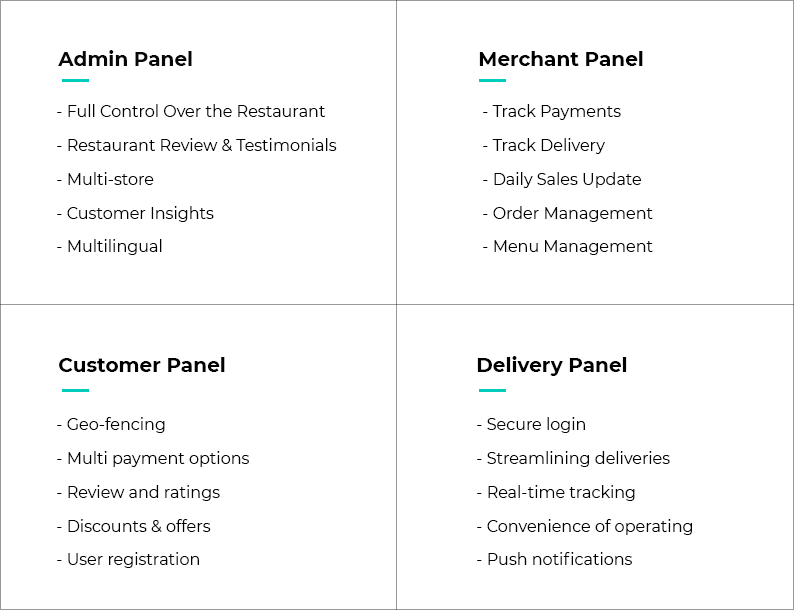 Key Features of Food Delivery App like Deliveroo