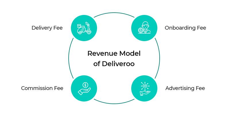 Revenue Model of Deliveroo